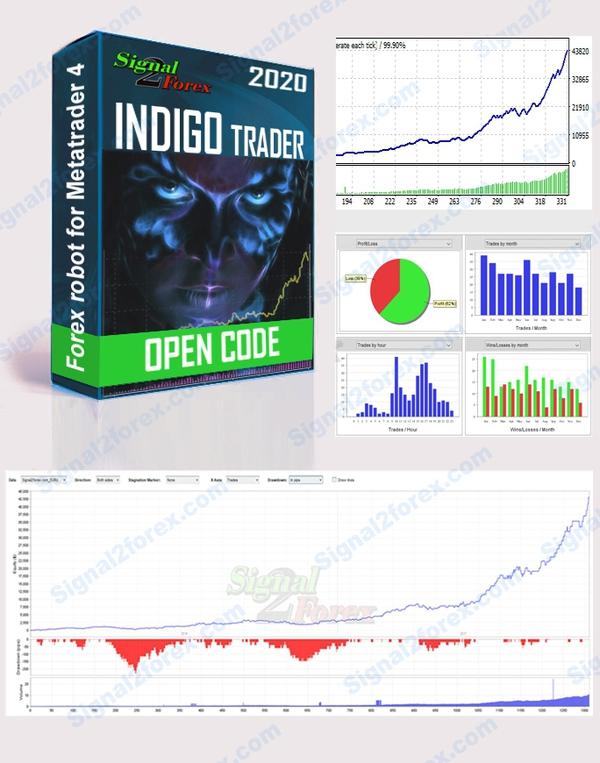 Pedagang EA Indigo 2020 .MQ4 Kode mbukak
