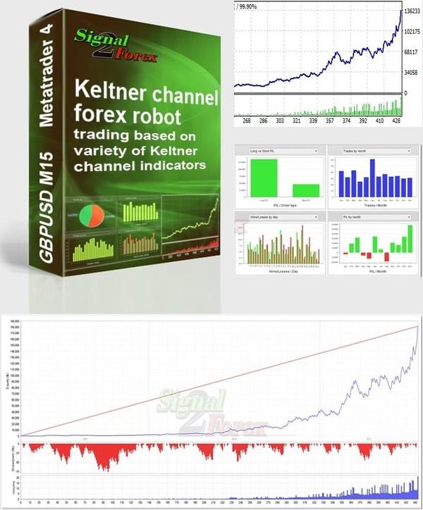 Keltner saluran forex robot