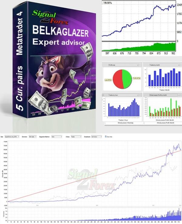 Belkaglazer EA (Belkaglazer.ex4) Penasehat Expert otomatis kanggo macem-macem strategi dagang