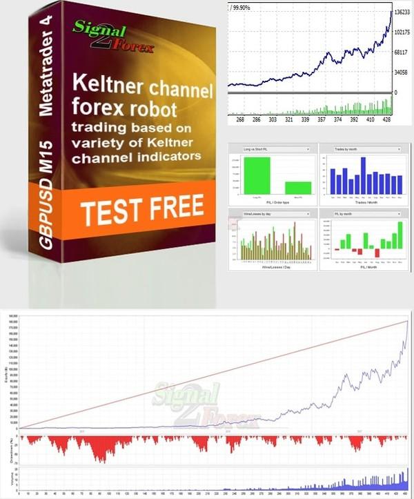 Free download - Keltner channel forex robot