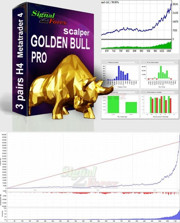 GoldBull Pro EA auto trading scalping forex robot. (GoldBull_Pro.ex4)