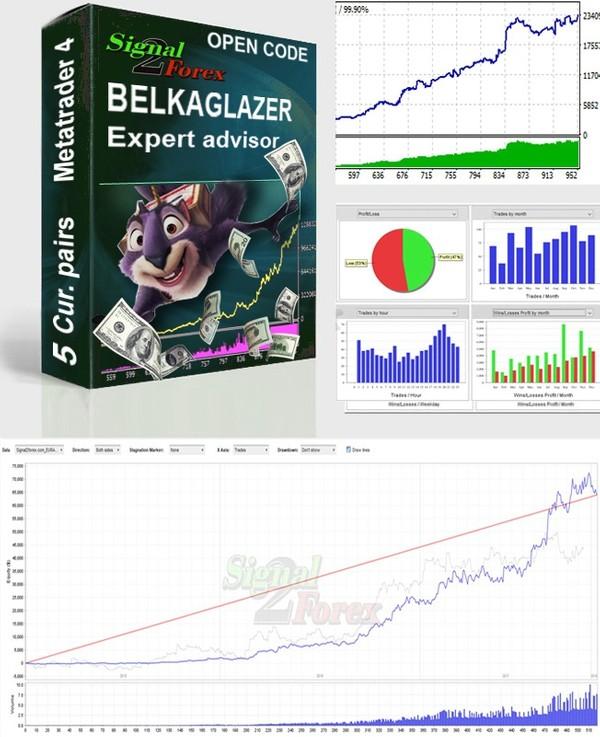Versi kode bukak - Belkaglazer EA (Belkaglazer.mq4) Ahli Adhisi Expert otomatis