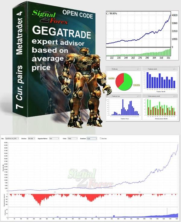 Versi kode bukak - Gegatrade Pro EA yaiku Sistem Rata-rata Biaya