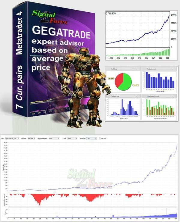 Gegatrade Pro EA yaiku Sistem Rata-rata Biaya kanthi Algoritma Canggih.