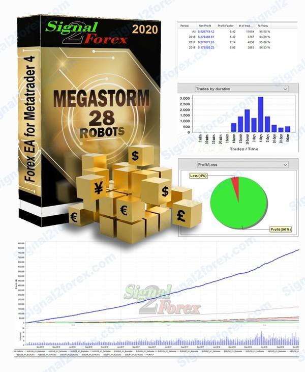 Megastorm v.10.9 - robot forex kanggo dagang otomatis karo Metatrader 4